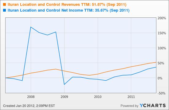 Ituran Location and Control Revenues TTM Chart